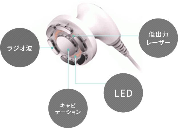 低出力レーザー LED キャビテーション ラジオ波