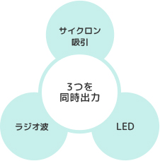 3つを同時出力 サイクロン吸引 ラジオ波 LED